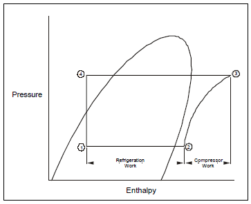 Centrifugal chiller fundamentals energy models figure 2 shows the pressure enthalpy p h diagram for same refrigeration circuit shown in figure 1 the process for each of the components is indicated cheapraybanclubmaster Choice Image