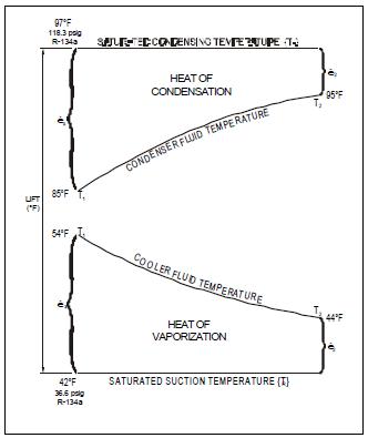 Centrifugal Chiller - Fundamentals | Energy-Models com