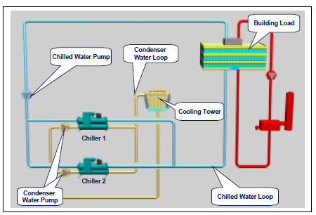 Chiller Plant Design | Energy-Models.com on