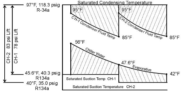 evaporator coil sizing chart chiller plant design energy modelscom