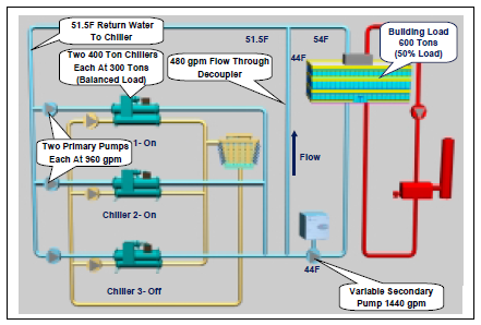 Chiller Plant Design Energy Models Com