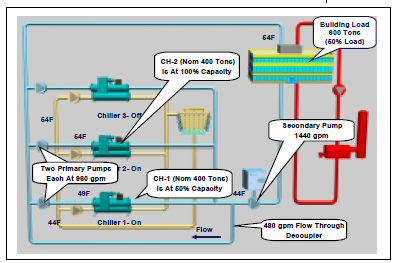 chiller plant design energy models com rh energy models com