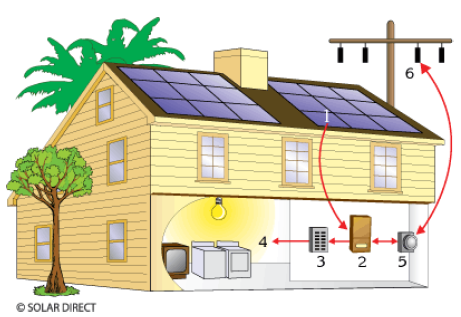 How Solar Electric Technology Works Image Above Shows A Residential Grid Connected Photovoltaic System