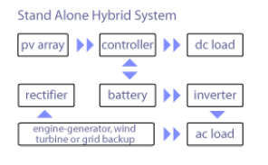 How solar electric technology works energy models below is a diagram of a photovoltaic hybrid system with battery storage powering dc and ac loads and using a using a backup power source wind ccuart Choice Image