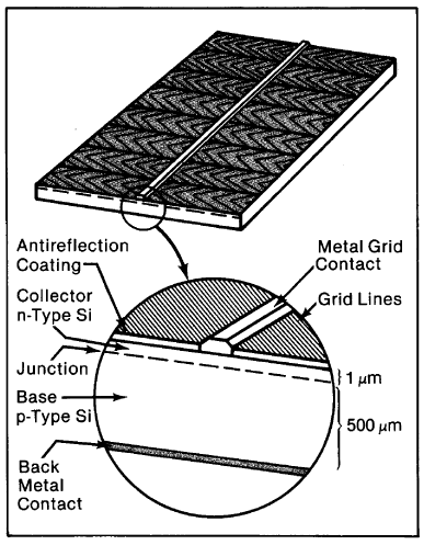 Basic Photovoltaic Principles And Methods