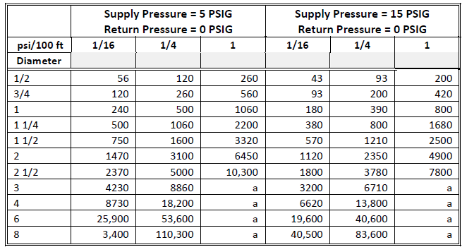 1-49 Flow Rate (lb/hr) Dry Closed Returns cont.  sc 1 st  Energy-Models.com & Piping Design Program | Energy-Models.com