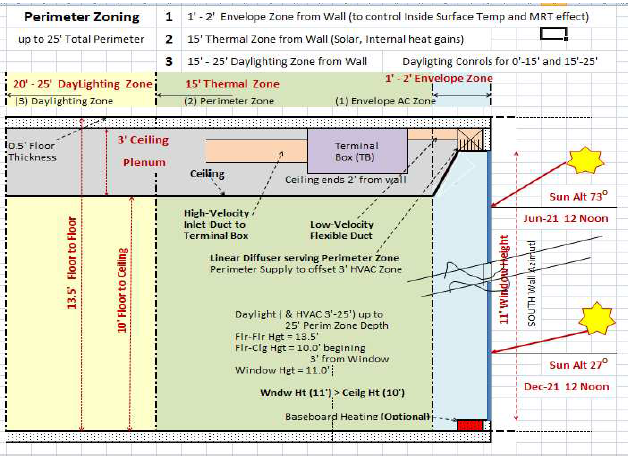 Perimeter Zoning   Section