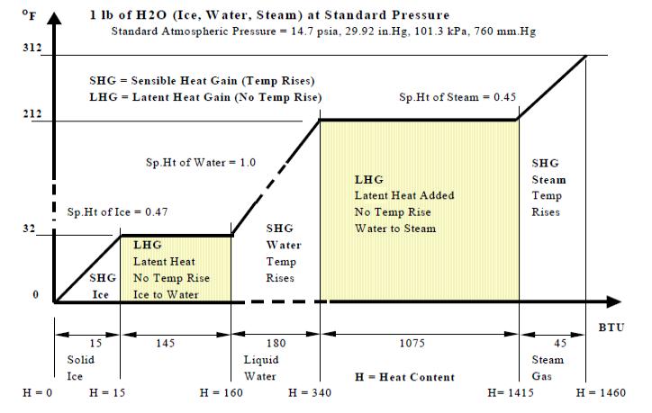 Gases Amp Liquids Fluids And Solids Energy Models Com