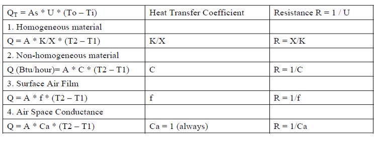 Heat Transfer Energy Models Com