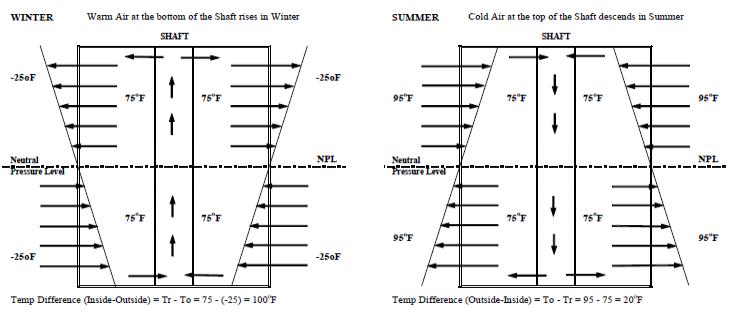 Ventilation Infiltration Exfiltration