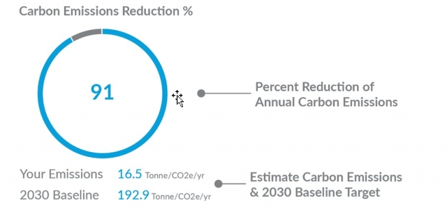 Carbon CO2 equivalent emissions