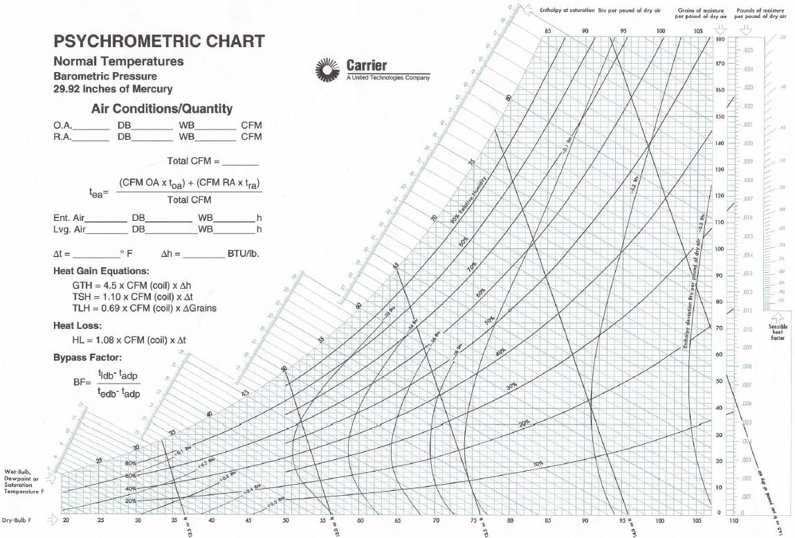 Psychrometric Chart Pdf
