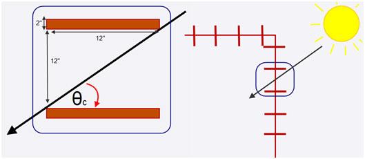 eQEUST Trellis Calculation