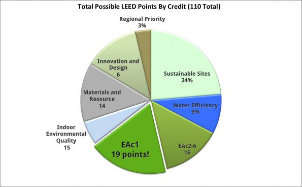 LEED Points Pie Chart